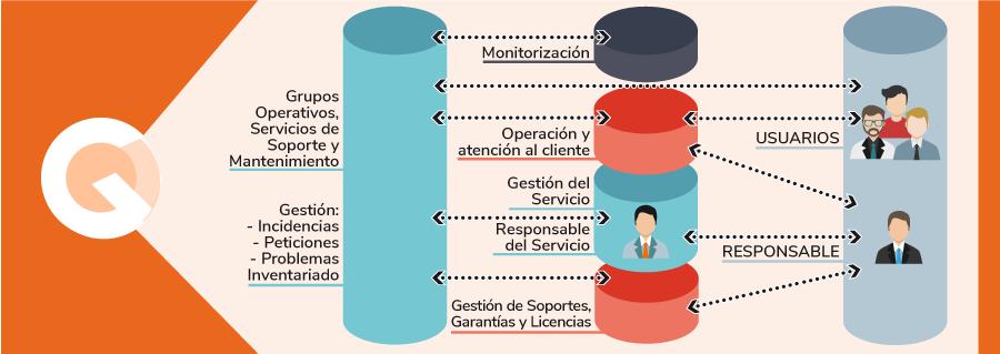 esquema-cloud-gestionado