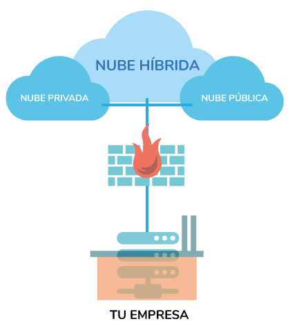 nube-privada-publica-hibrida
