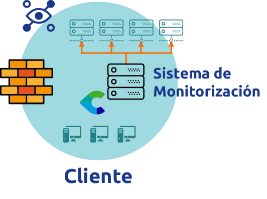 Monitorizacion de infraestructura IT On- Premises