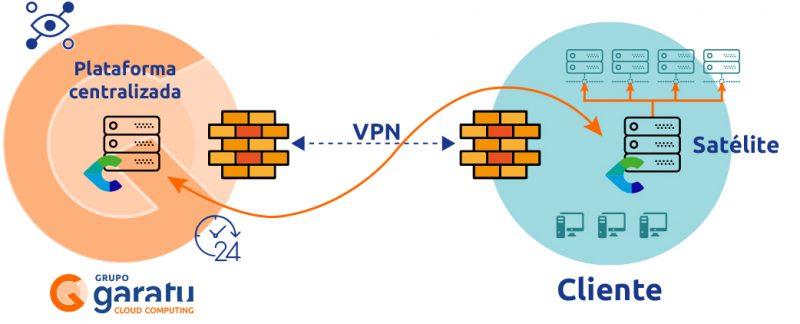 Monitorizacion de la infraestructura TI como servicio gestionado