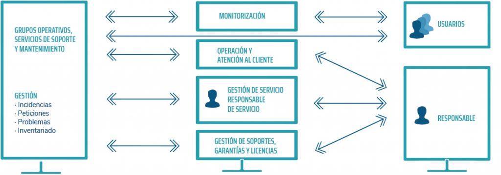servicios-gestionados-grupo-garatu